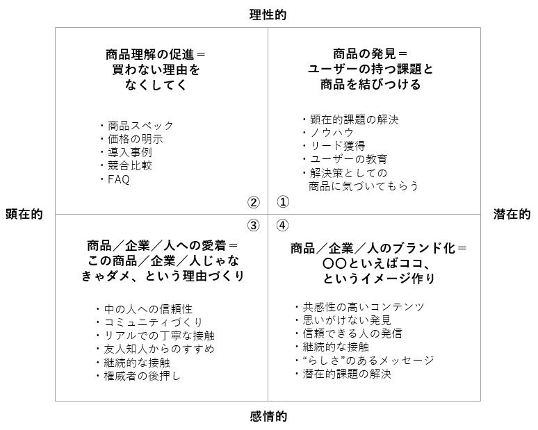 コンテンツマーケティング戦略マトリクス